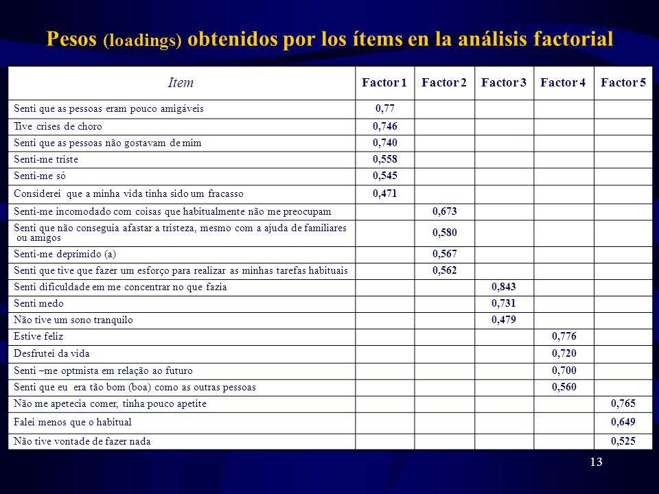 Pesos (loadings) obtenidos por los ítems en la análisis factorial