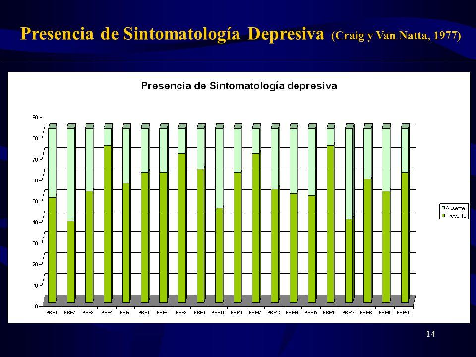 Presencia de Sintomatología Depresiva (Craig y Van Natta, 1977)