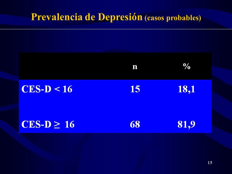 Prevalencia de Depresión (casos probables)