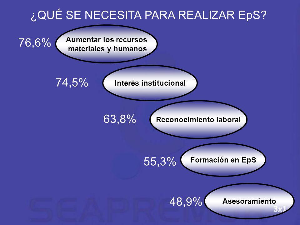 Interés institucional Reconocimiento laboral