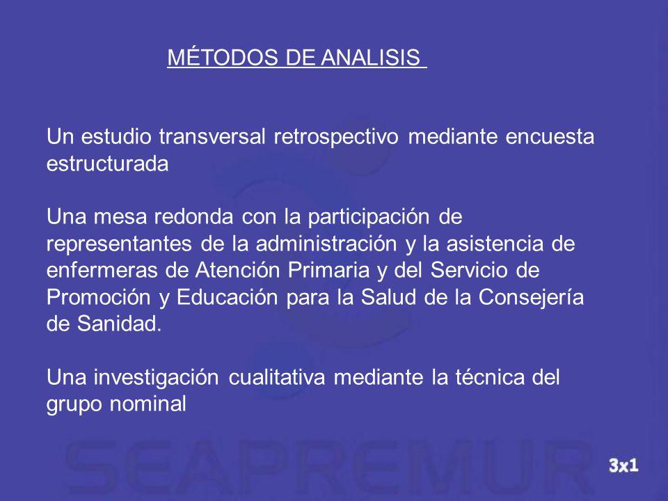MÉTODOS DE ANALISISUn estudio transversal retrospectivo mediante encuesta estructurada.