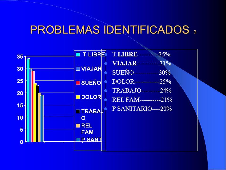 PROBLEMAS IDENTIFICADOS 3