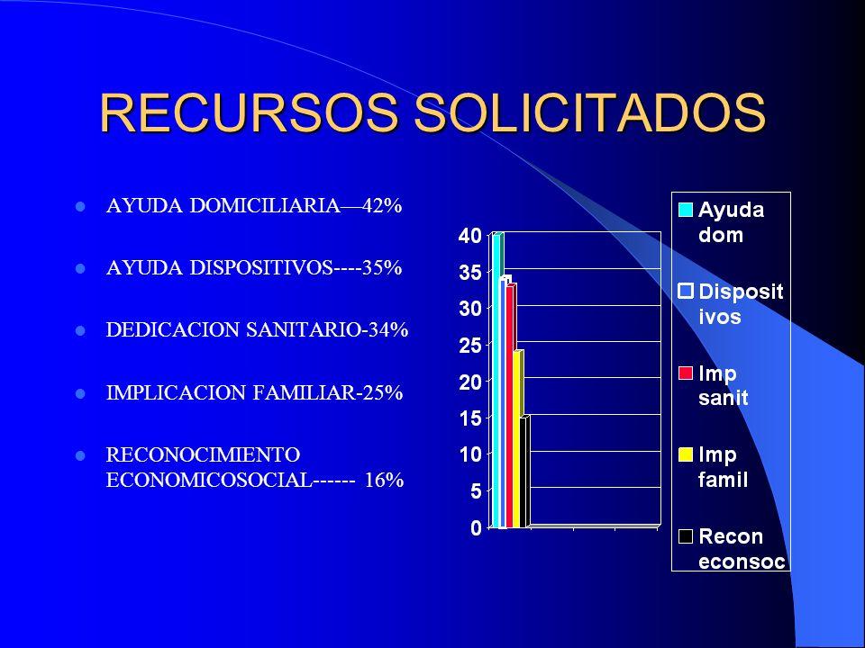 RECURSOS SOLICITADOS AYUDA DOMICILIARIA—42% AYUDA DISPOSITIVOS----35%