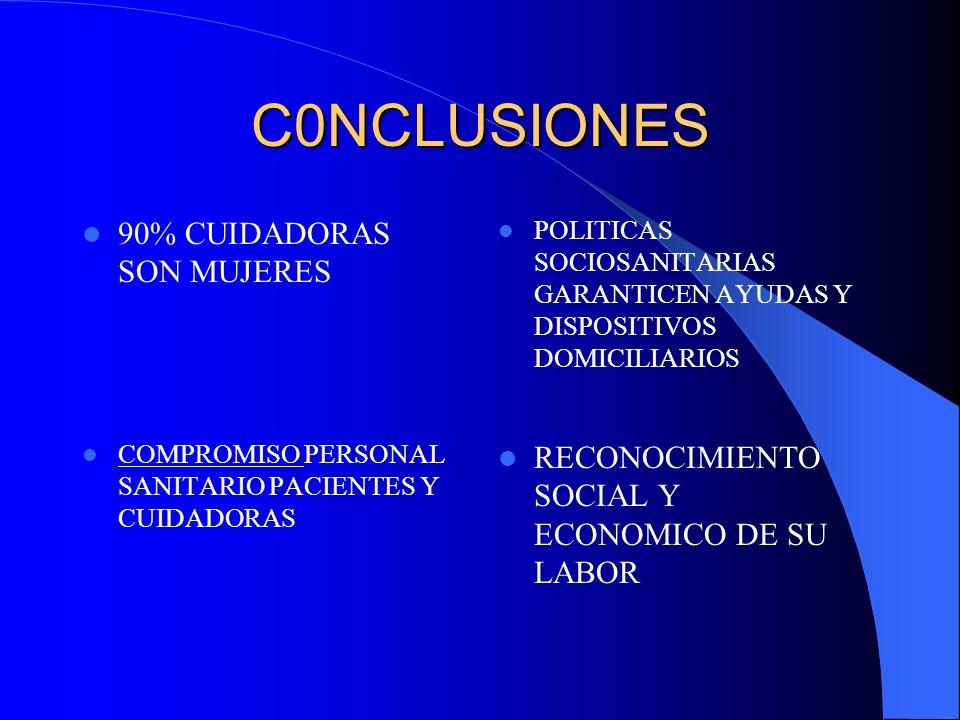 C0NCLUSIONES 90% CUIDADORAS SON MUJERES