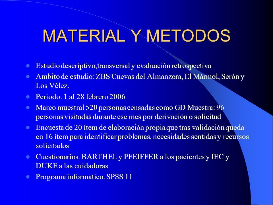 MATERIAL Y METODOS Estudio descriptivo,transversal y evaluación retrospectiva.