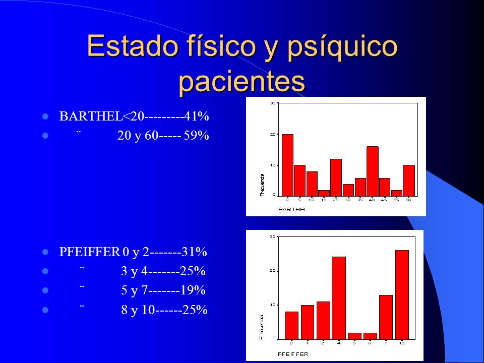 Estado físico y psíquico pacientes
