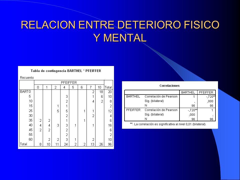 RELACION ENTRE DETERIORO FISICO Y MENTAL