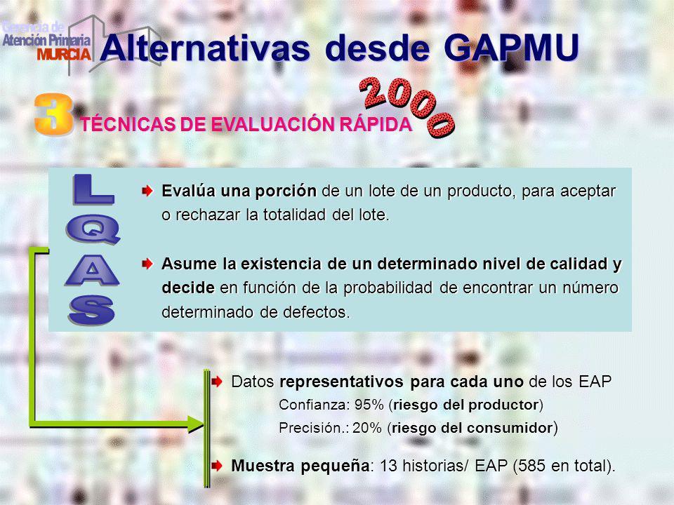 Alternativas desde GAPMU