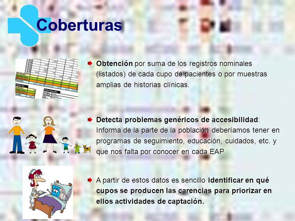 Coberturas Obtención por suma de los registros nominales (listados) de cada cupo de pacientes o por muestras amplias de historias clínicas.