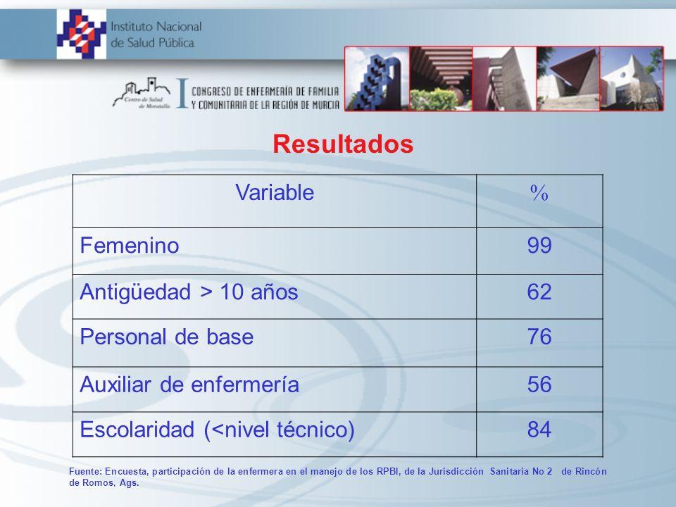 Resultados Variable % Femenino 99 Antigüedad > 10 años 62