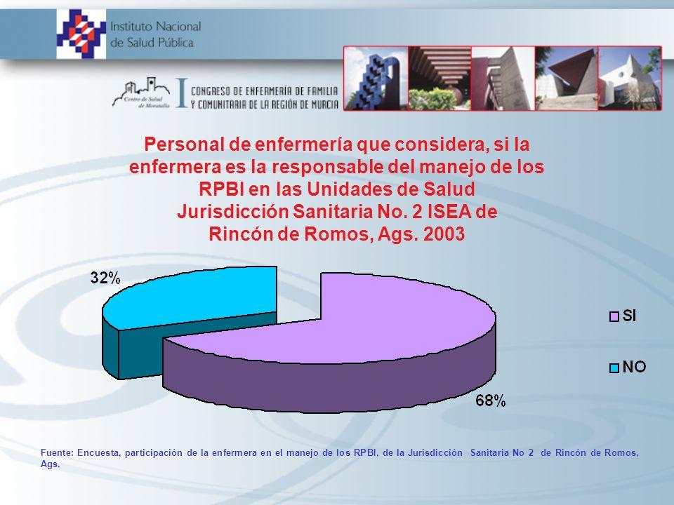 Personal de enfermería que considera, si la enfermera es la responsable del manejo de los RPBI en las Unidades de Salud Jurisdicción Sanitaria No. 2 ISEA de Rincón de Romos, Ags. 2003