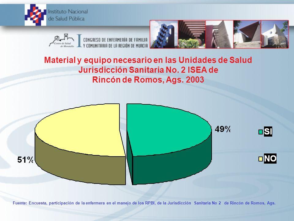 Material y equipo necesario en las Unidades de Salud Jurisdicción Sanitaria No. 2 ISEA de Rincón de Romos, Ags. 2003