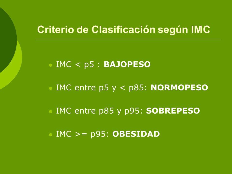Criterio de Clasificación según IMC