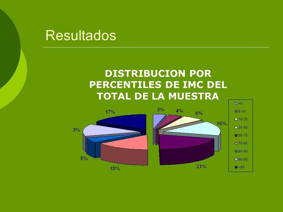 DISTRIBUCION POR PERCENTILES DE IMC DEL TOTAL DE LA MUESTRA