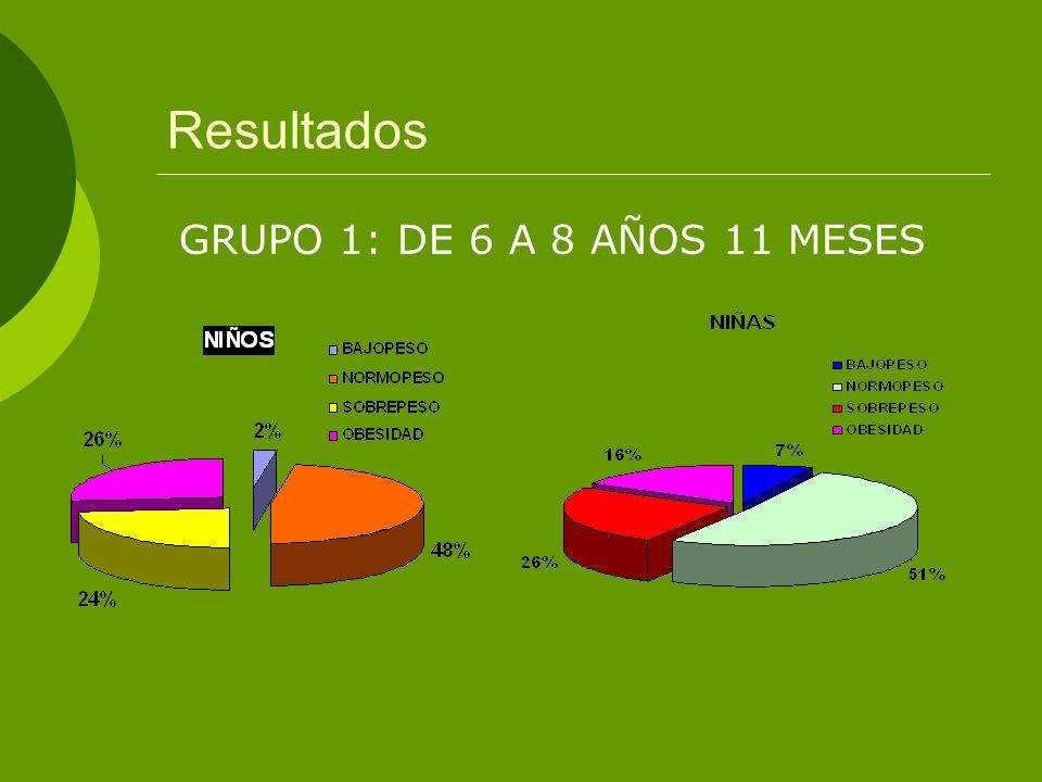 Resultados GRUPO 1: DE 6 A 8 AÑOS 11 MESES