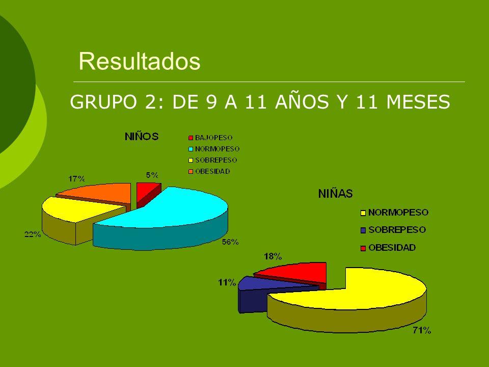 Resultados GRUPO 2: DE 9 A 11 AÑOS Y 11 MESES