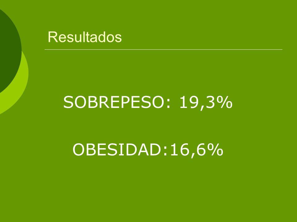 Resultados SOBREPESO: 19,3% OBESIDAD:16,6%