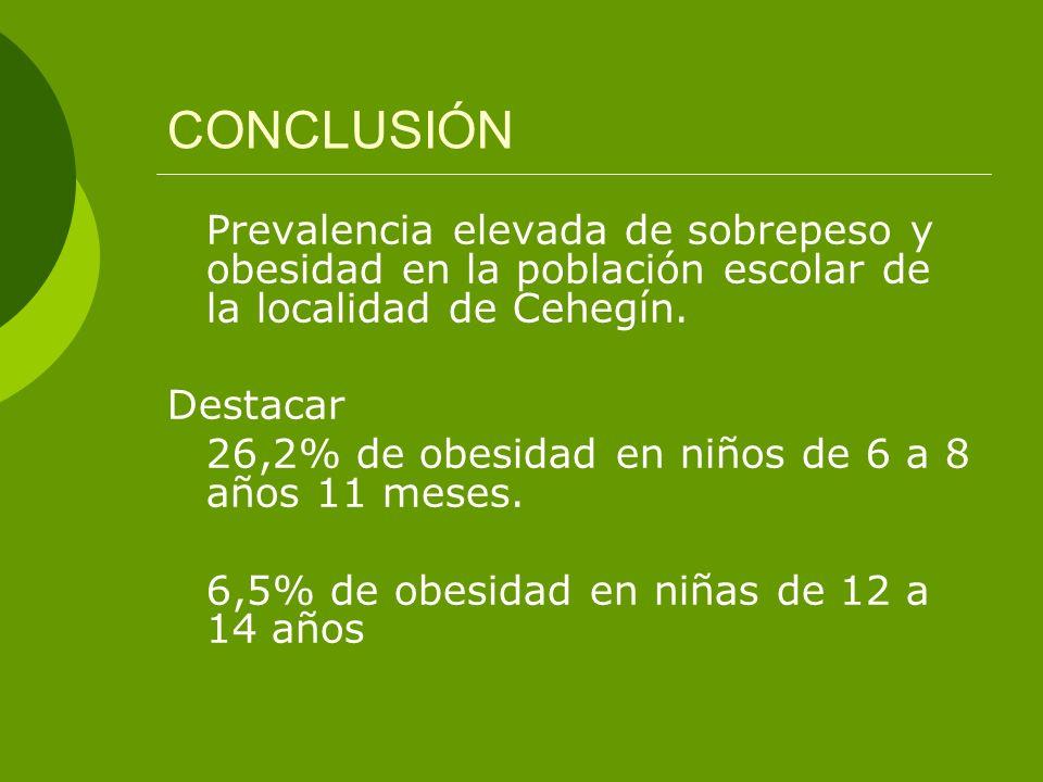 CONCLUSIÓN Destacar 26,2% de obesidad en niños de 6 a 8 años 11 meses.
