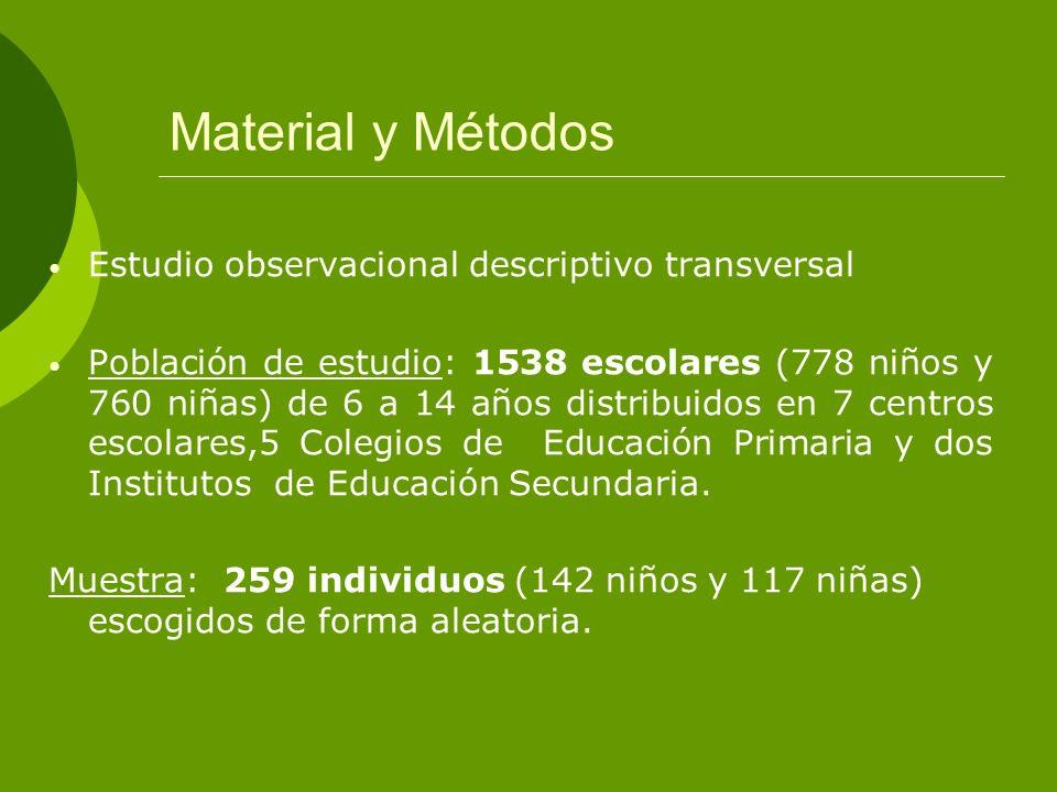 Material y Métodos Estudio observacional descriptivo transversal