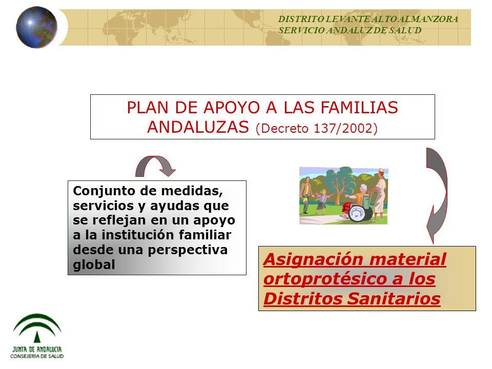 PLAN DE APOYO A LAS FAMILIAS ANDALUZAS (Decreto 137/2002)