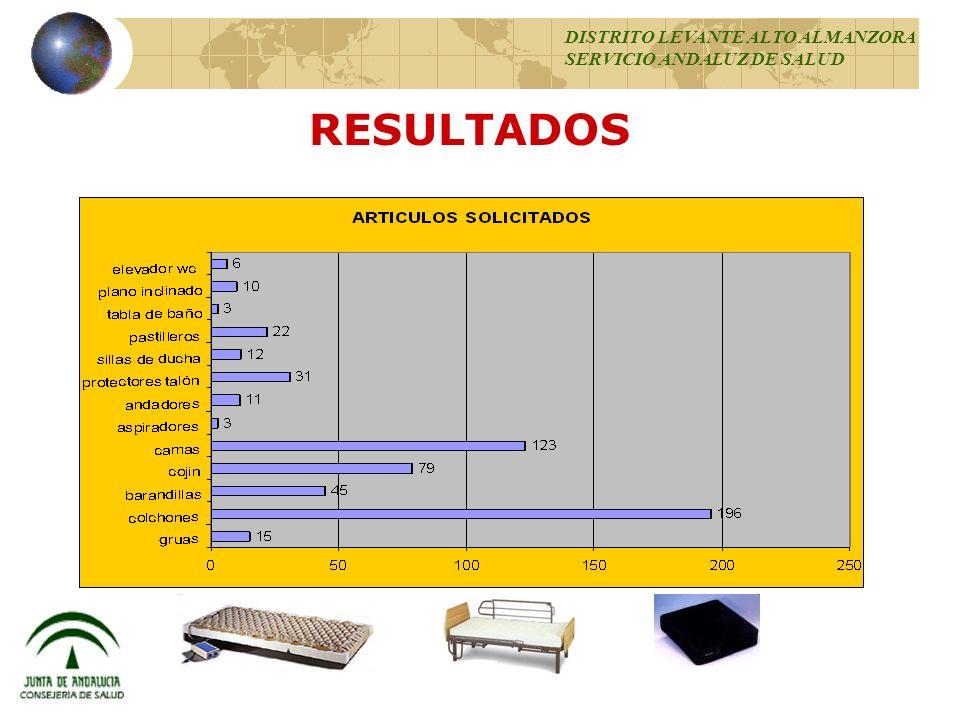RESULTADOS 95 % DISTRITO LEVANTE ALTO ALMANZORA