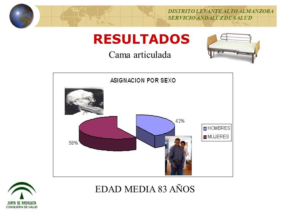 RESULTADOS 95 % Cama articulada EDAD MEDIA 83 AÑOS