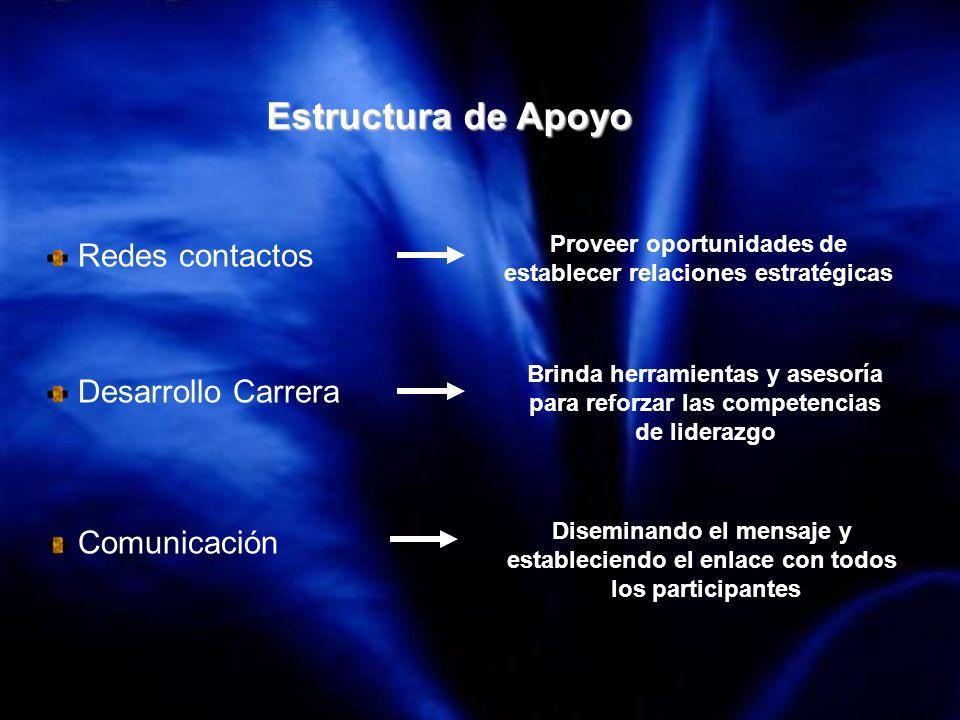 Estructura de Apoyo Redes contactos Desarrollo Carrera Comunicación