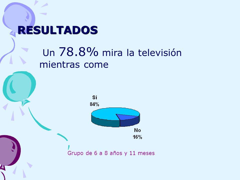 RESULTADOS Un 78.8% mira la televisión mientras come