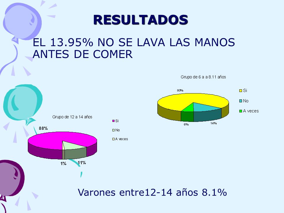 RESULTADOS EL 13.95% NO SE LAVA LAS MANOS ANTES DE COMER