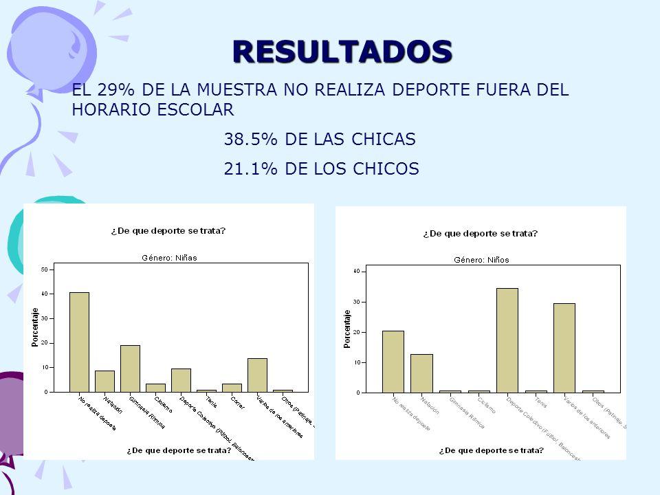 RESULTADOS EL 29% DE LA MUESTRA NO REALIZA DEPORTE FUERA DEL HORARIO ESCOLAR. 38.5% DE LAS CHICAS.