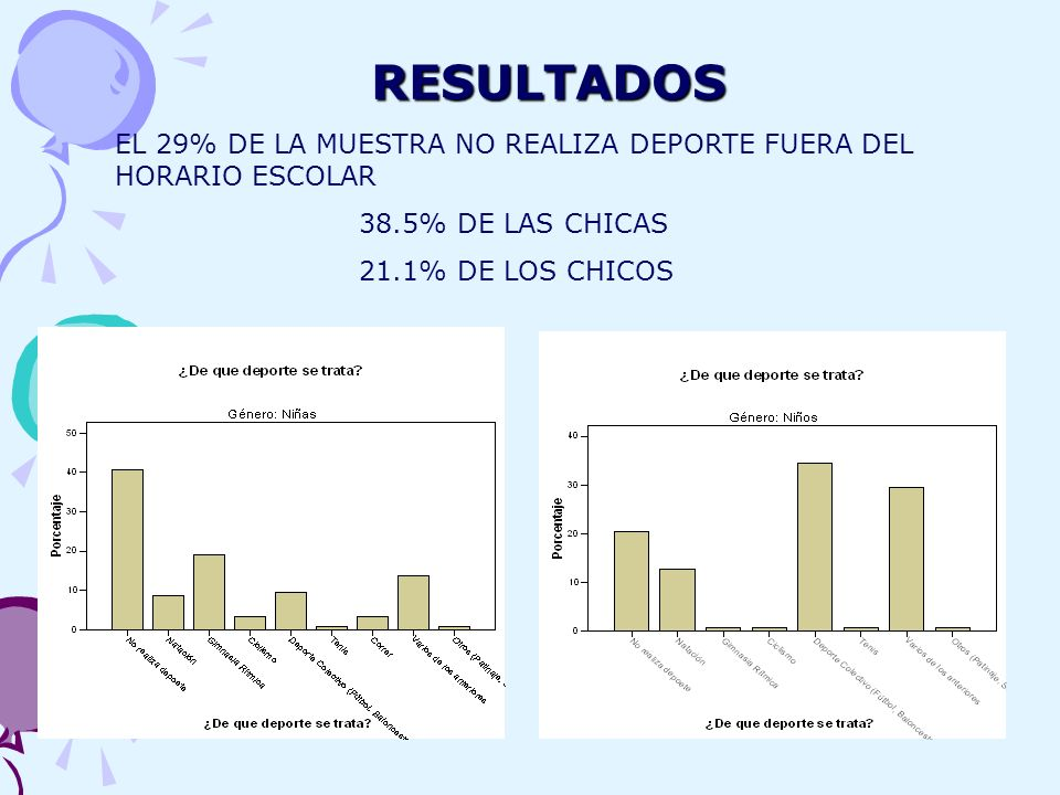 RESULTADOSEL 29% DE LA MUESTRA NO REALIZA DEPORTE FUERA DEL HORARIO ESCOLAR.
