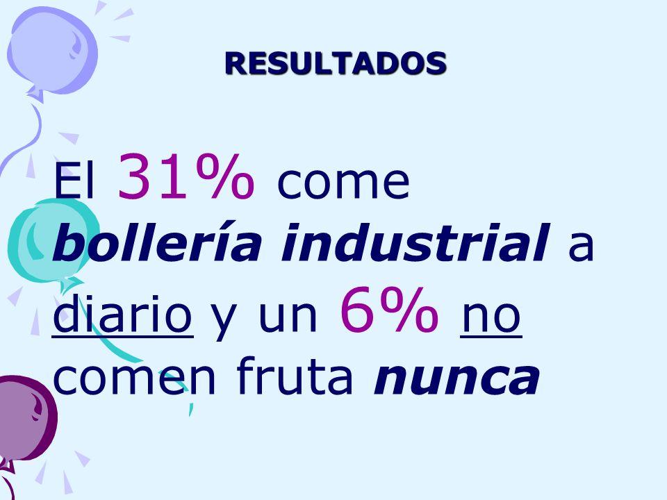 El 31% come bollería industrial a diario y un 6% no comen fruta nunca