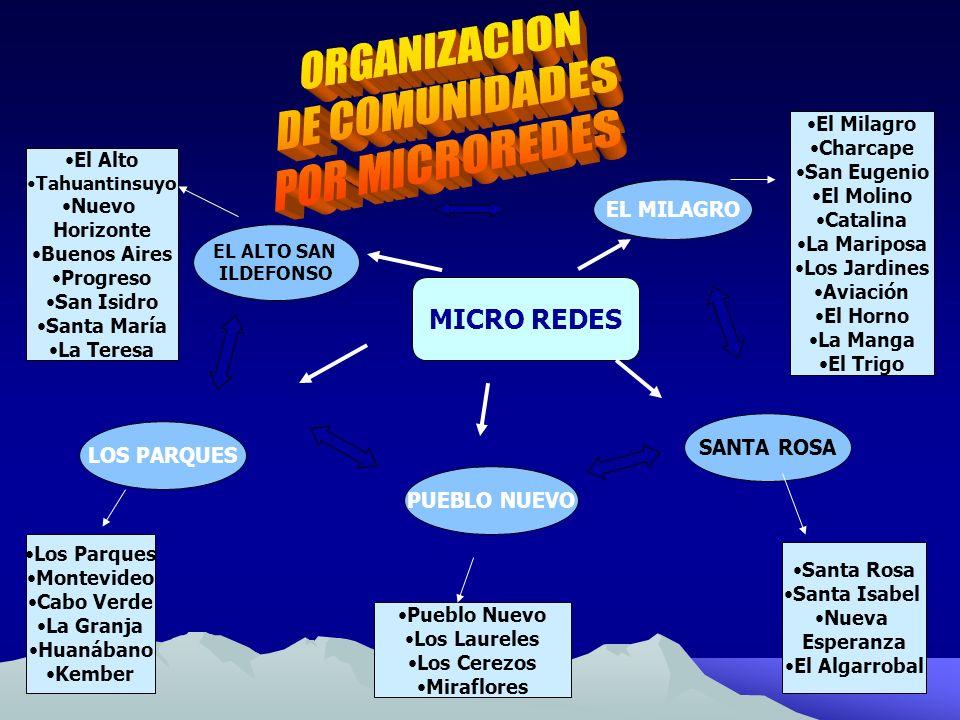 ORGANIZACION DE COMUNIDADES POR MICROREDES MICRO REDES EL MILAGRO