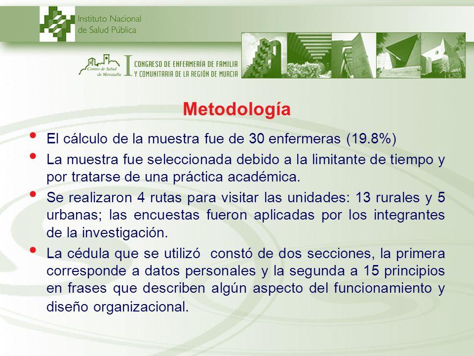 Metodología El cálculo de la muestra fue de 30 enfermeras (19.8%)