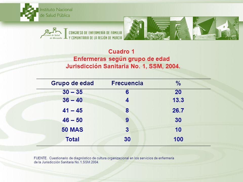 Enfermeras según grupo de edad
