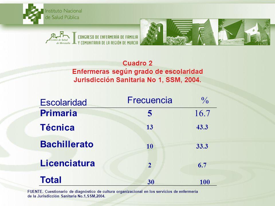 Frecuencia % Escolaridad Primaria 5 16.7 Técnica Bachillerato