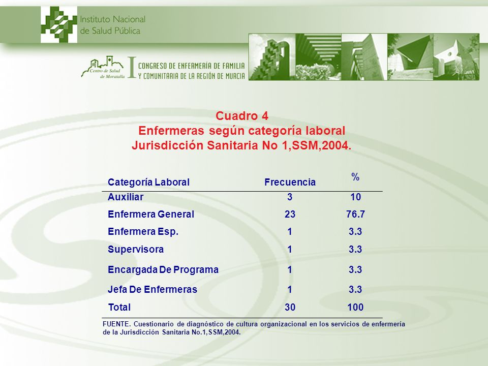 Cuadro 4 Enfermeras según categoría laboral