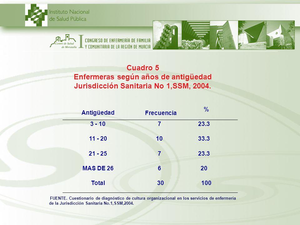 Cuadro 5Enfermeras según años de antigüedad Jurisdicción Sanitaria No 1,SSM, 2004. 3 - 10. 7. 23.3.