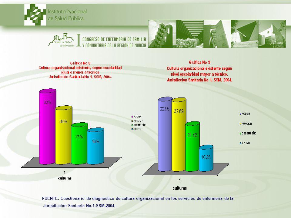 FUENTE. Cuestionario de diagnóstico de cultura organizacional en los servicios de enfermería de la