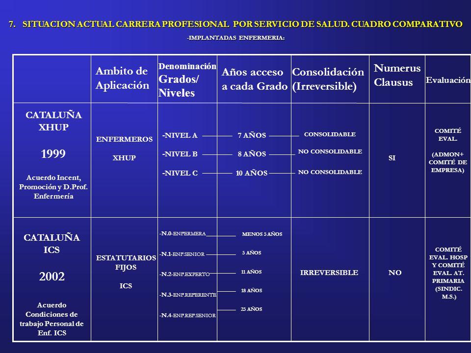 1999 2002 Grados/ Niveles Ambito de Aplicación Numerus Clausus