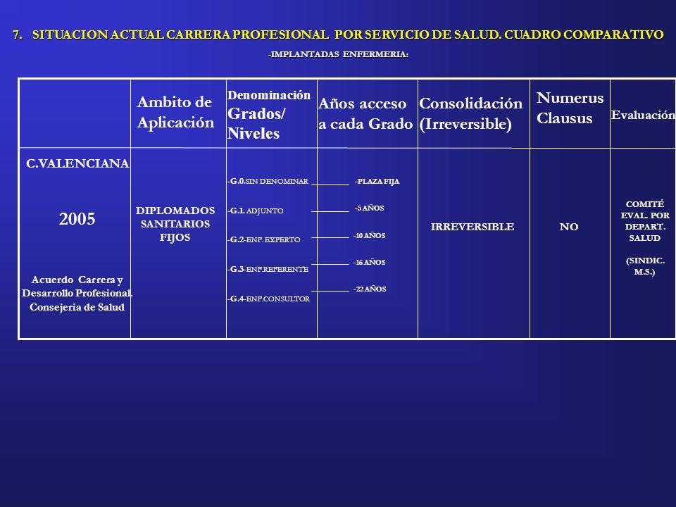 Acuerdo Carrera y Desarrollo Profesional. Consejeria de Salud