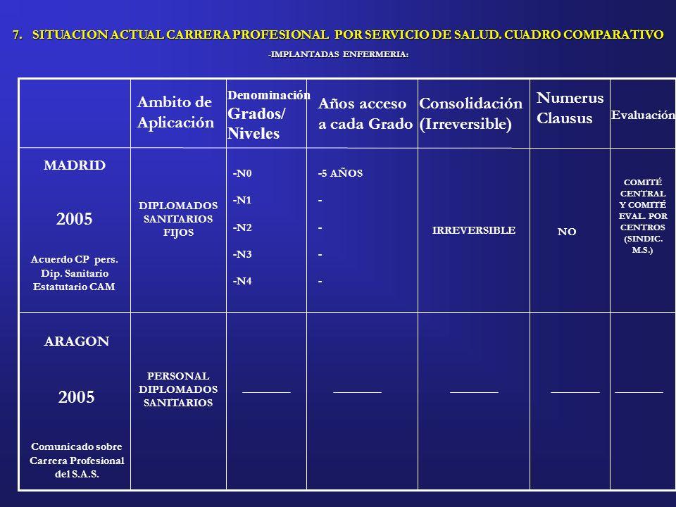 Carrera Profesional del S.A.S.