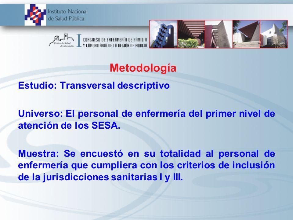 Metodología Estudio: Transversal descriptivo