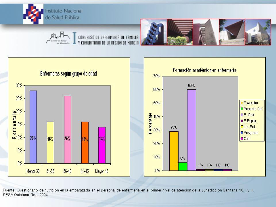 Fuente: Cuestionario de nutrición en la embarazada en el personal de enfermería en el primer nivel de atención de la Jurisdicción Sanitaria N0.