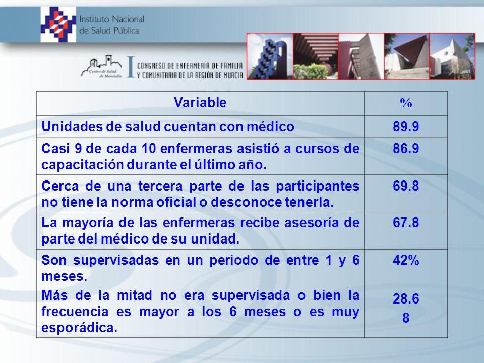 Variable % Unidades de salud cuentan con médico. 89.9. Casi 9 de cada 10 enfermeras asistió a cursos de capacitación durante el último año.