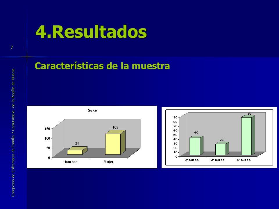 4.Resultados Características de la muestra