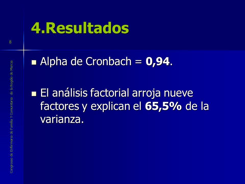 4.Resultados Alpha de Cronbach = 0,94.