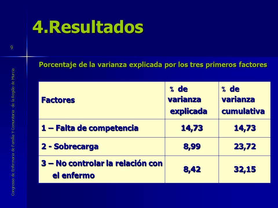 4.Resultados Factores % de varianza explicada cumulativa