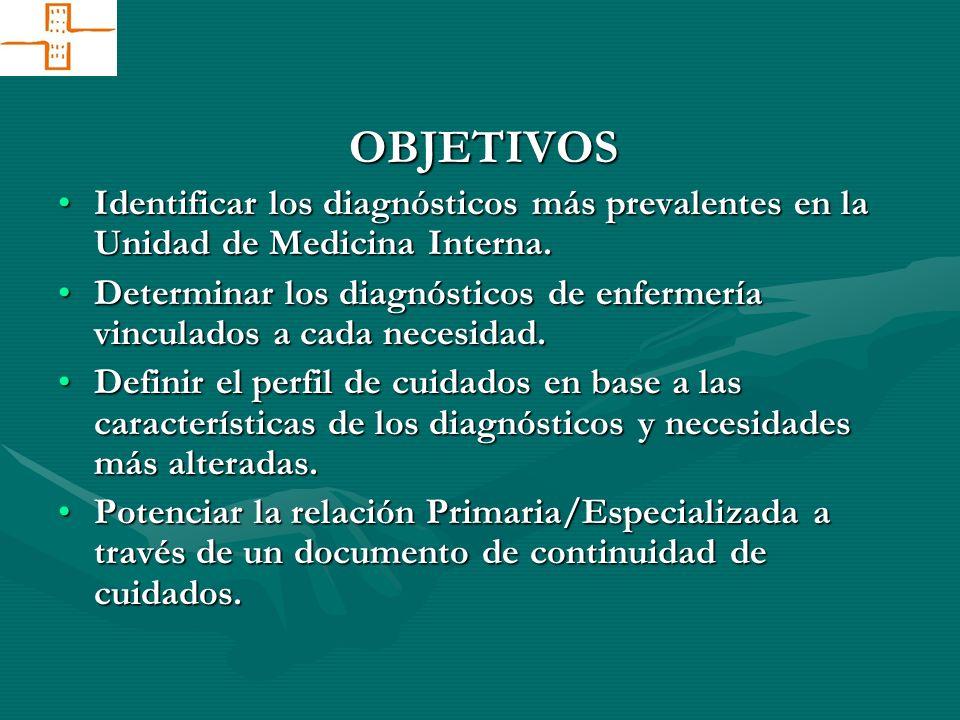 OBJETIVOS Identificar los diagnósticos más prevalentes en la Unidad de Medicina Interna.