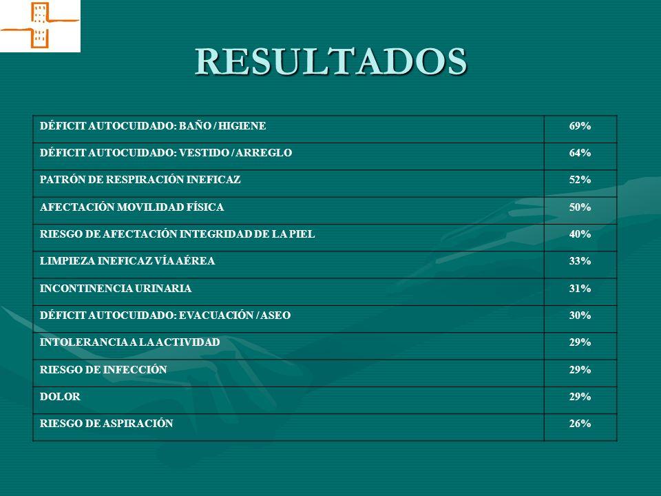 RESULTADOS DÉFICIT AUTOCUIDADO: BAÑO / HIGIENE 69%